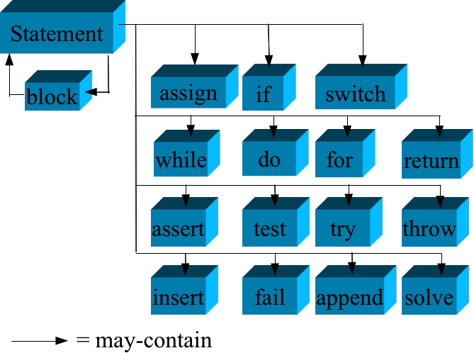 Statement Types