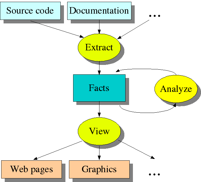 Extract-Analyze-View Paradigm